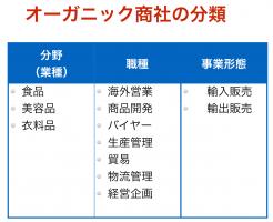 オーガニック商社の分類