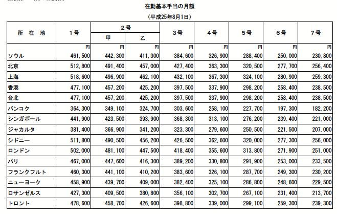 政府観光局スタッフの年収