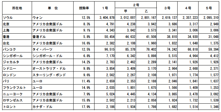 日本政府観光局在外職員の住宅手当